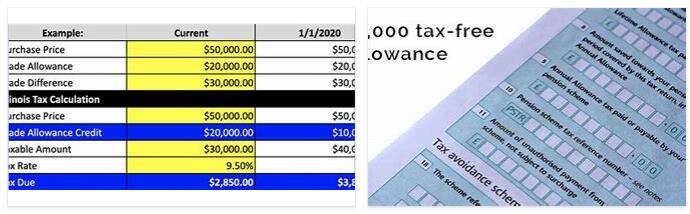 Trade Tax Allowance